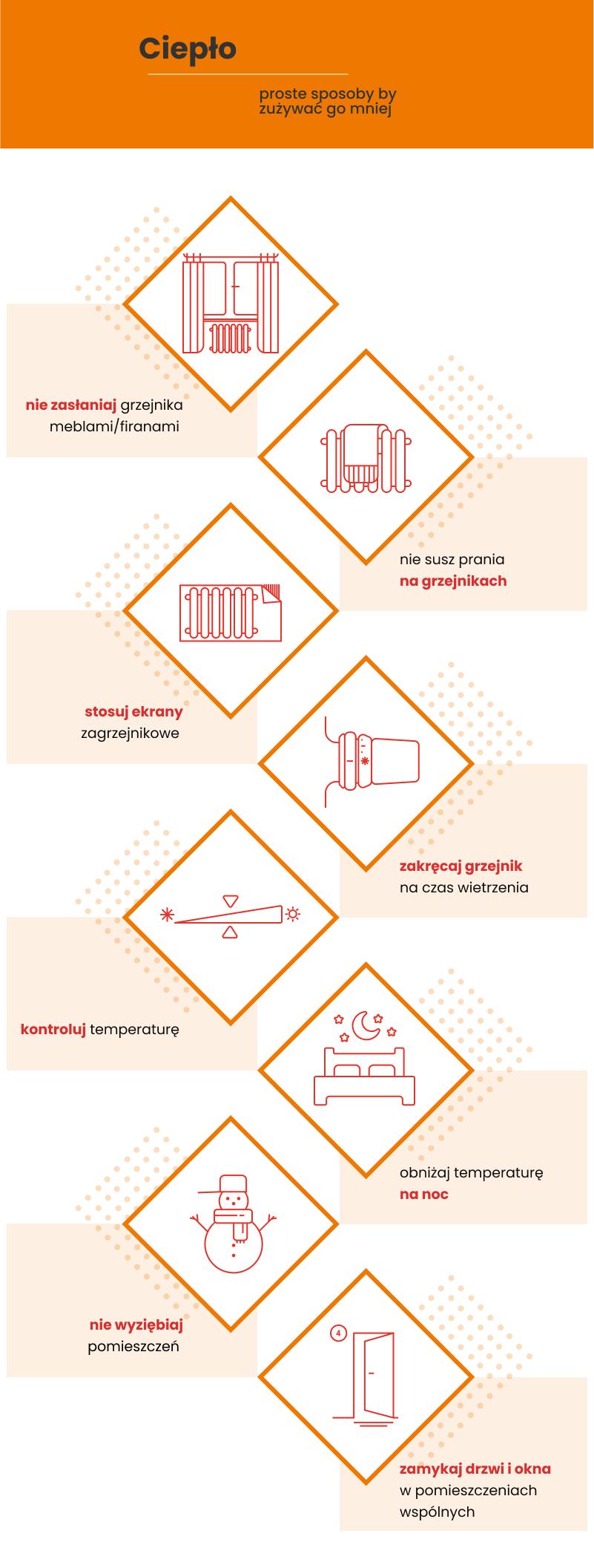 infografika - ciepło