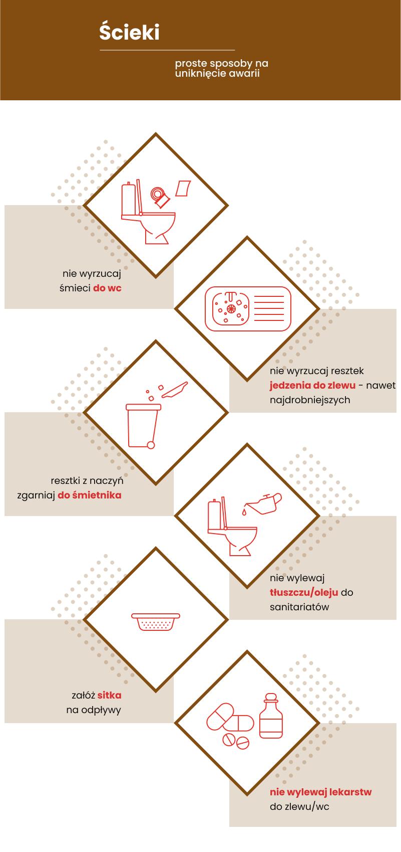 infografika - ścieki