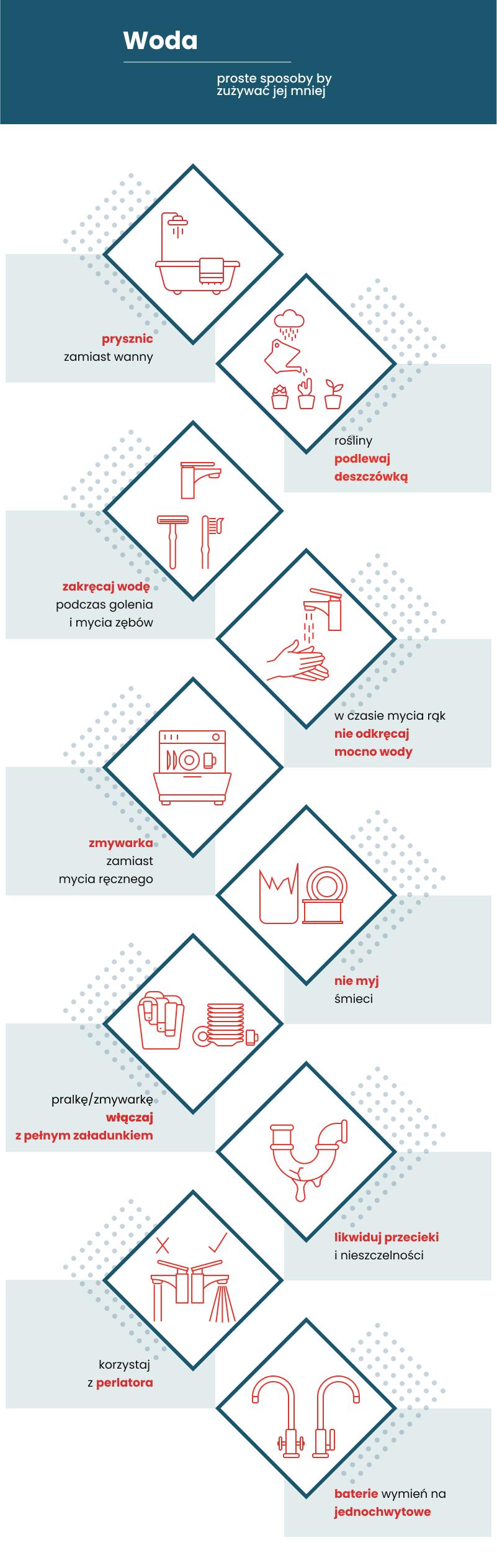 infografika - oszczędzanie wody